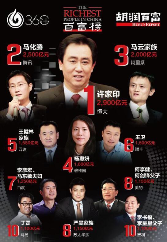 2017胡润百富榜发布:许家印首次登顶中国首富 113名山东富豪入围