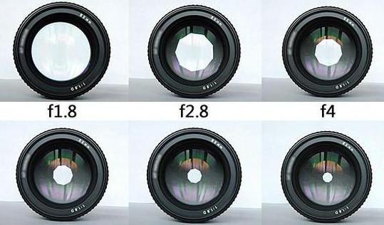 单反相机ISO感光度、快门、光圈设置技巧