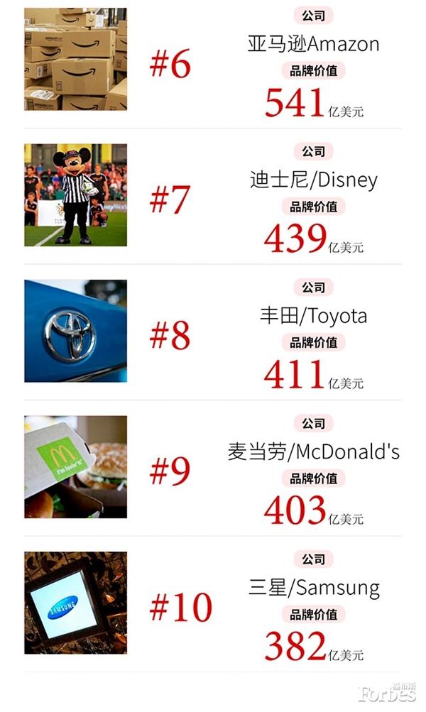 最新福布斯全球品牌榜  华为位居79位