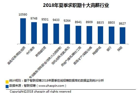 全国37城薪酬排行榜:济南平均招聘月薪7014元