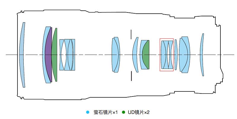 新爱死小小白登场!佳能EF 70-200mm f/4L IS II USM试用体验